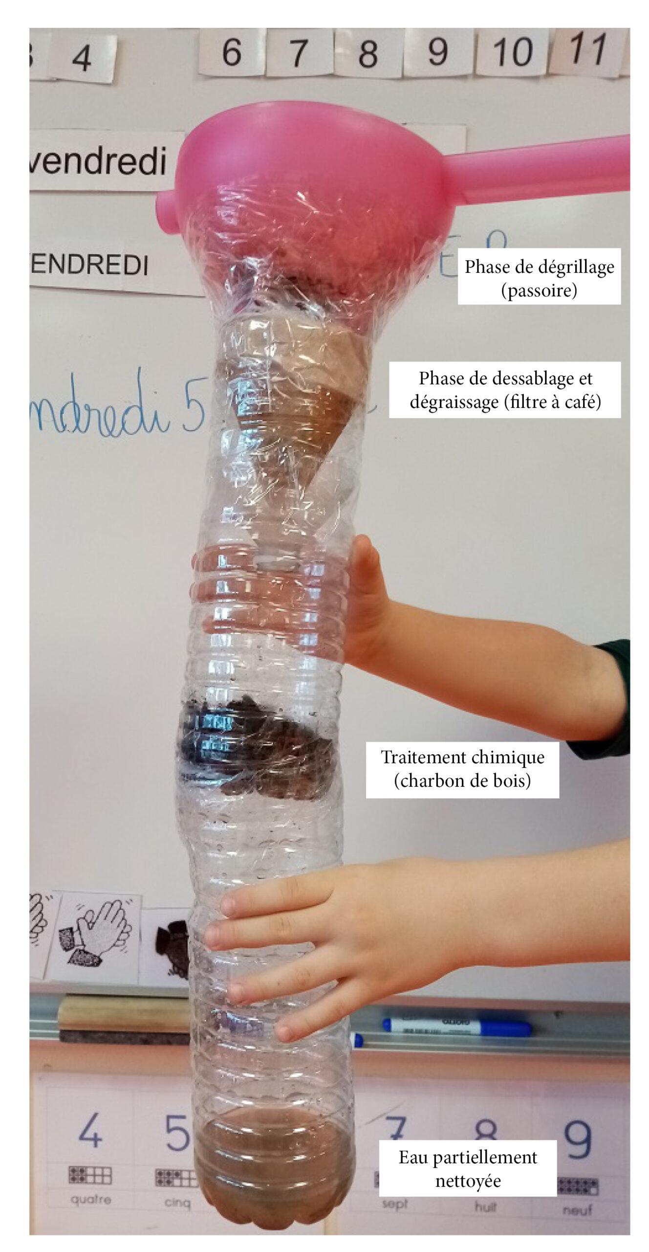 Flitration eau